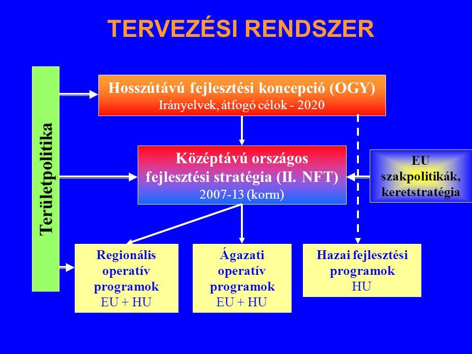 EU szakpolitikák, keretstratégia Területpolitika Középtávú országos fejlesztési stratégia (II. NFT) 2007-13 (korm) Regionális operatív programok EU +