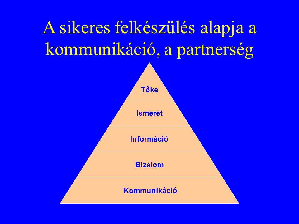 A sikeres felkészülés alapja a kommunikáció, a partnerség Tőke Ismeret Információ Bizalom Kommunikáció