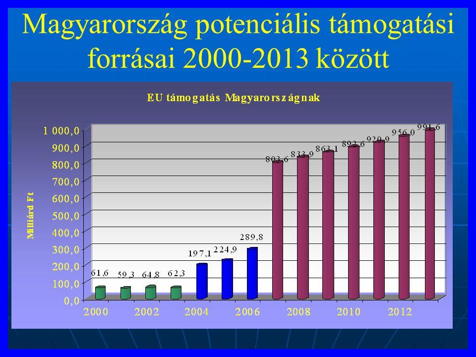 Magyarország potenciális támogatási forrásai 2000-2013 között