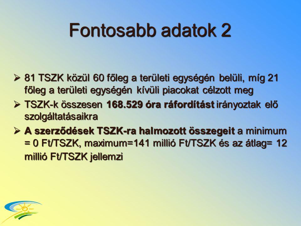 Fontosabb adatok 2  81 TSZK közül 60 főleg a területi egységén belüli, míg 21 főleg a területi egységén kívüli piacokat célzott meg  TSZK-k összesen 168.529 óra ráfordítást irányoztak elő szolgáltatásaikra  A szerződések TSZK-ra halmozott összegeit a minimum = 0 Ft/TSZK, maximum=141 millió Ft/TSZK és az átlag= 12 millió Ft/TSZK jellemzi