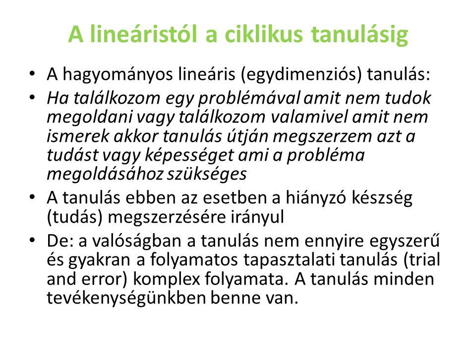 A lineáristól a ciklikus tanulásig A hagyományos lineáris (egydimenziós) tanulás: Ha találkozom egy problémával amit nem tudok megoldani vagy találkoz