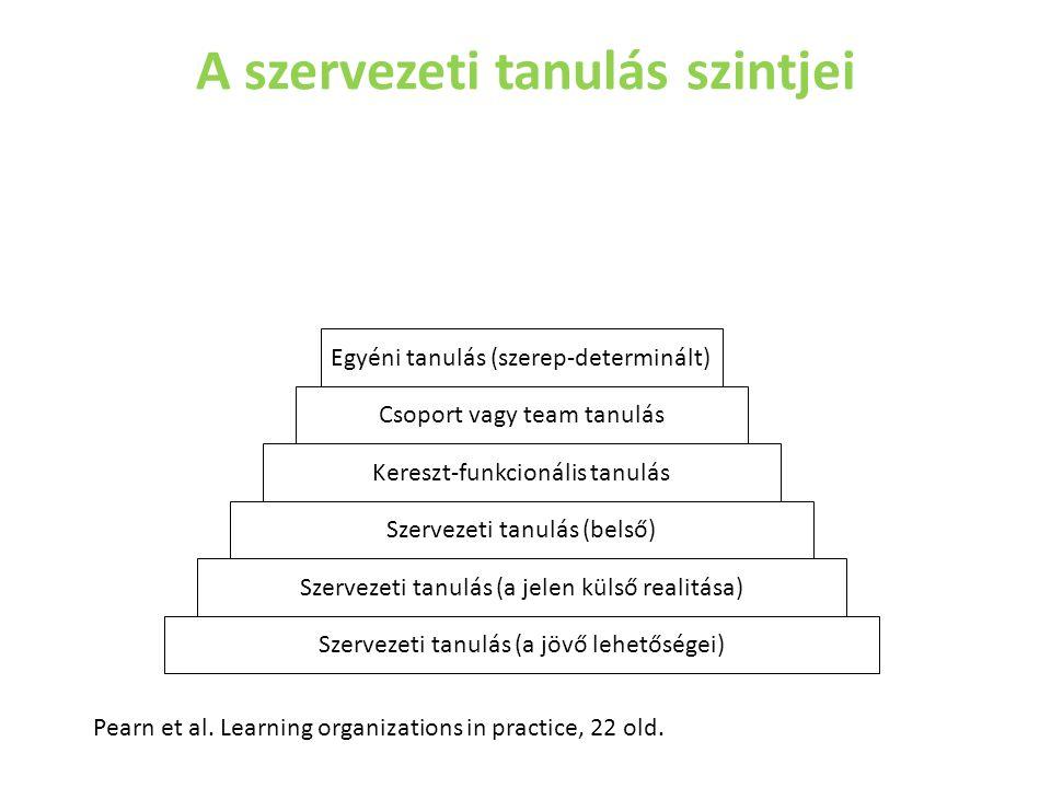 A szervezeti tanulás szintjei Szervezeti tanulás (a jövő lehetőségei) Egyéni tanulás (szerep-determinált) Csoport vagy team tanulás Kereszt-funkcionál