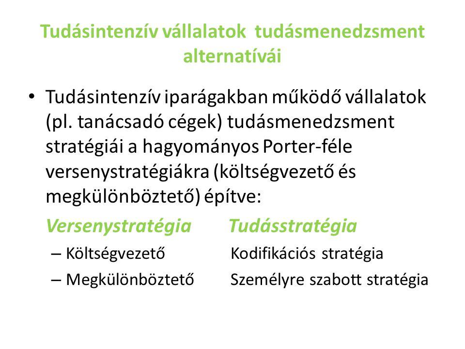 Tudásintenzív vállalatok tudásmenedzsment alternatívái Tudásintenzív iparágakban működő vállalatok (pl. tanácsadó cégek) tudásmenedzsment stratégiái a
