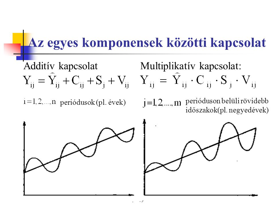 Trendszámítás Analitikus trendszámítás: az idősor alapirányzatát valamilyen matematikai függvénnyel írjuk le Mozgóátlagolás módszere: a t.