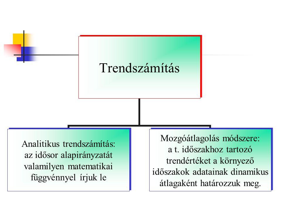 Analitikus trendszámítás Leggyakrabban alkalmazott trendfüggvények: lineáris exponenciális másod, illetve p-ed fokú polinom hiperbola logisztikus