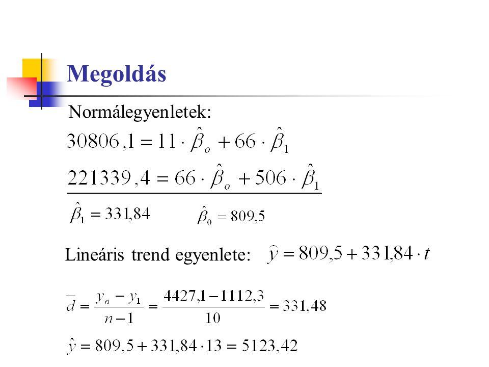 Exponenciális trendfüggvény Exponenciális trend: Logaritmizált formája: Normálegyenletek: A paraméterek becslése: