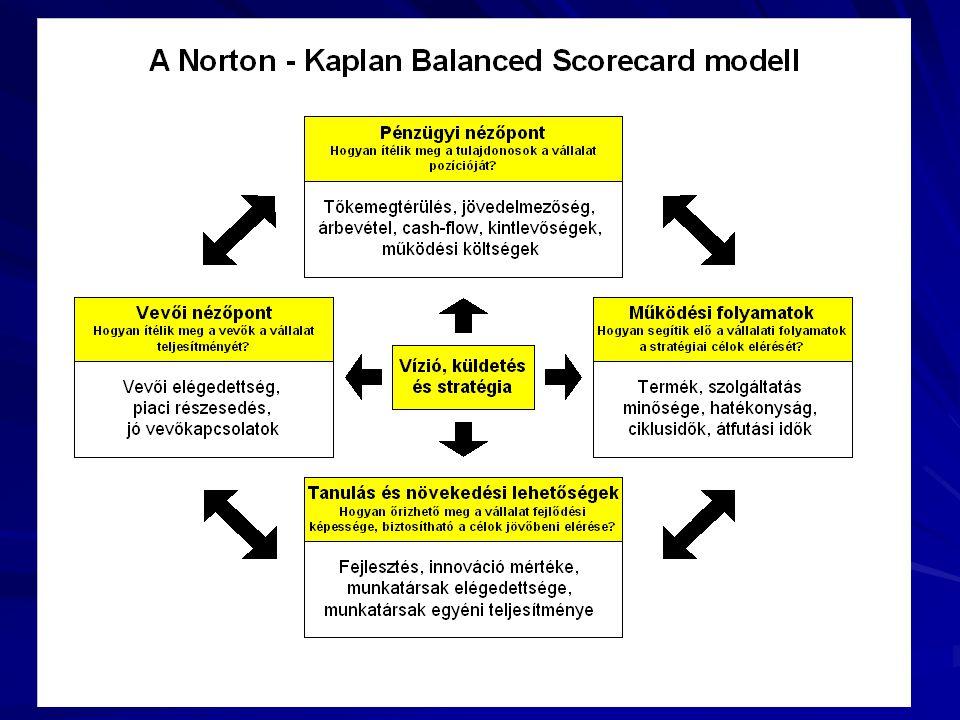 18 A balanced scorecard