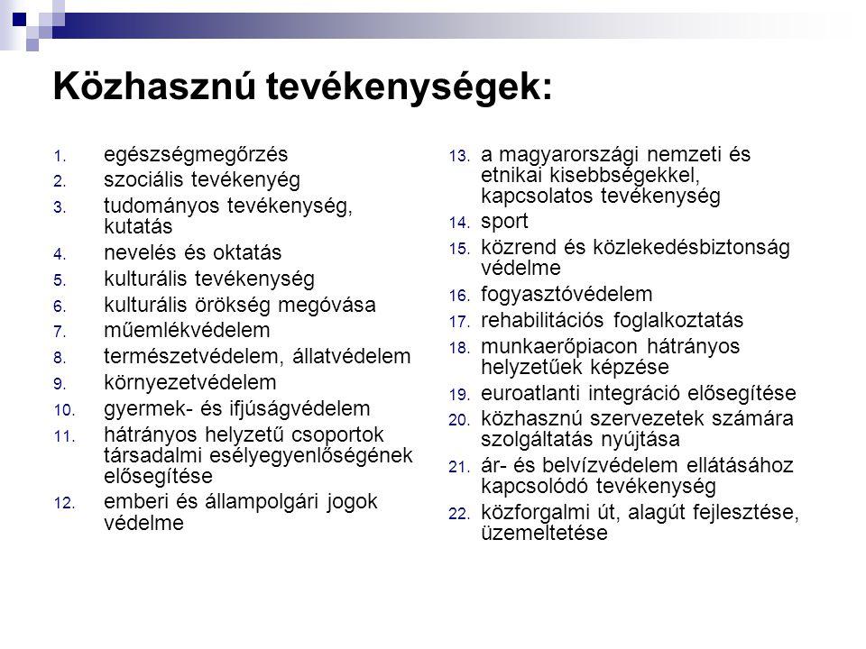 Közhasznú tevékenységek: 1. egészségmegőrzés 2. szociális tevékenyég 3. tudományos tevékenység, kutatás 4. nevelés és oktatás 5. kulturális tevékenysé