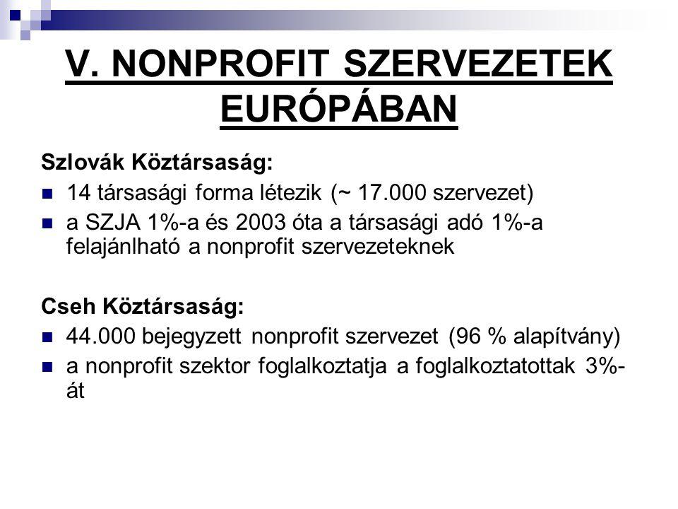 V. NONPROFIT SZERVEZETEK EURÓPÁBAN Szlovák Köztársaság: 14 társasági forma létezik (~ 17.000 szervezet) a SZJA 1%-a és 2003 óta a társasági adó 1%-a f