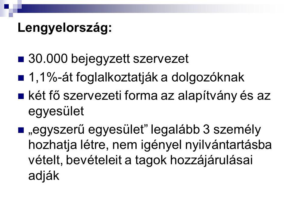 """Lengyelország: 30.000 bejegyzett szervezet 1,1%-át foglalkoztatják a dolgozóknak két fő szervezeti forma az alapítvány és az egyesület """"egyszerű egyes"""