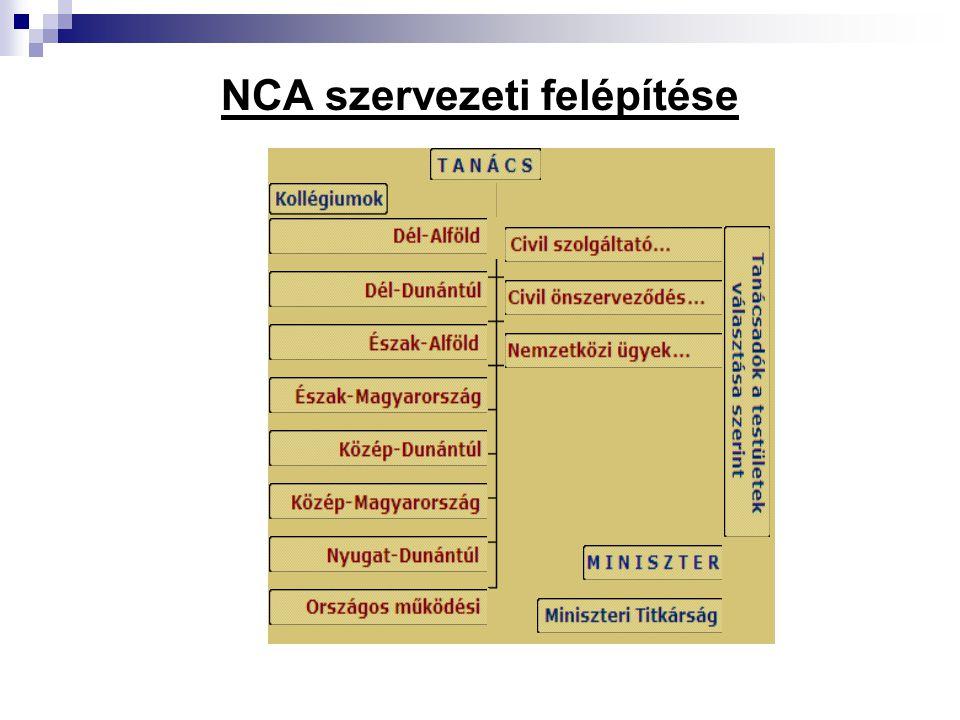 NCA szervezeti felépítése