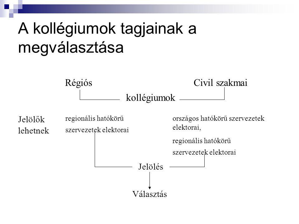 A kollégiumok tagjainak a megválasztása RégiósCivil szakmai kollégiumok Jelölők lehetnek regionális hatókörű szervezetek elektorai országos hatókörű s
