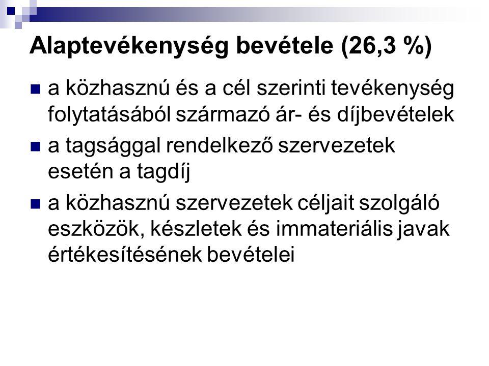 Alaptevékenység bevétele (26,3 %) a közhasznú és a cél szerinti tevékenység folytatásából származó ár- és díjbevételek a tagsággal rendelkező szerveze