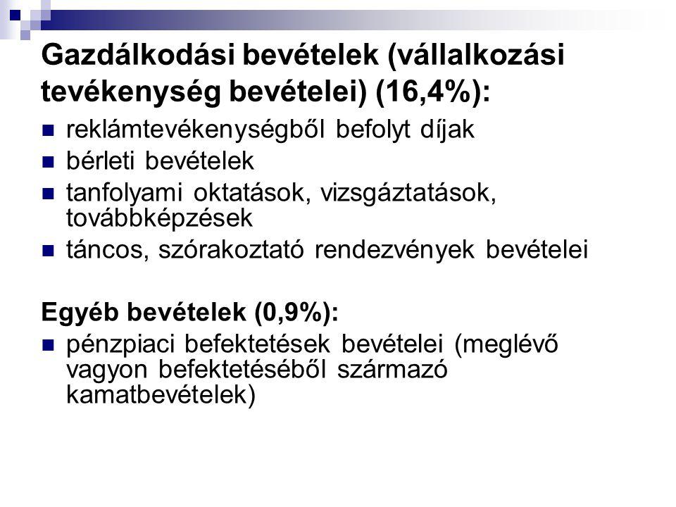 Gazdálkodási bevételek (vállalkozási tevékenység bevételei) (16,4%): reklámtevékenységből befolyt díjak bérleti bevételek tanfolyami oktatások, vizsgá