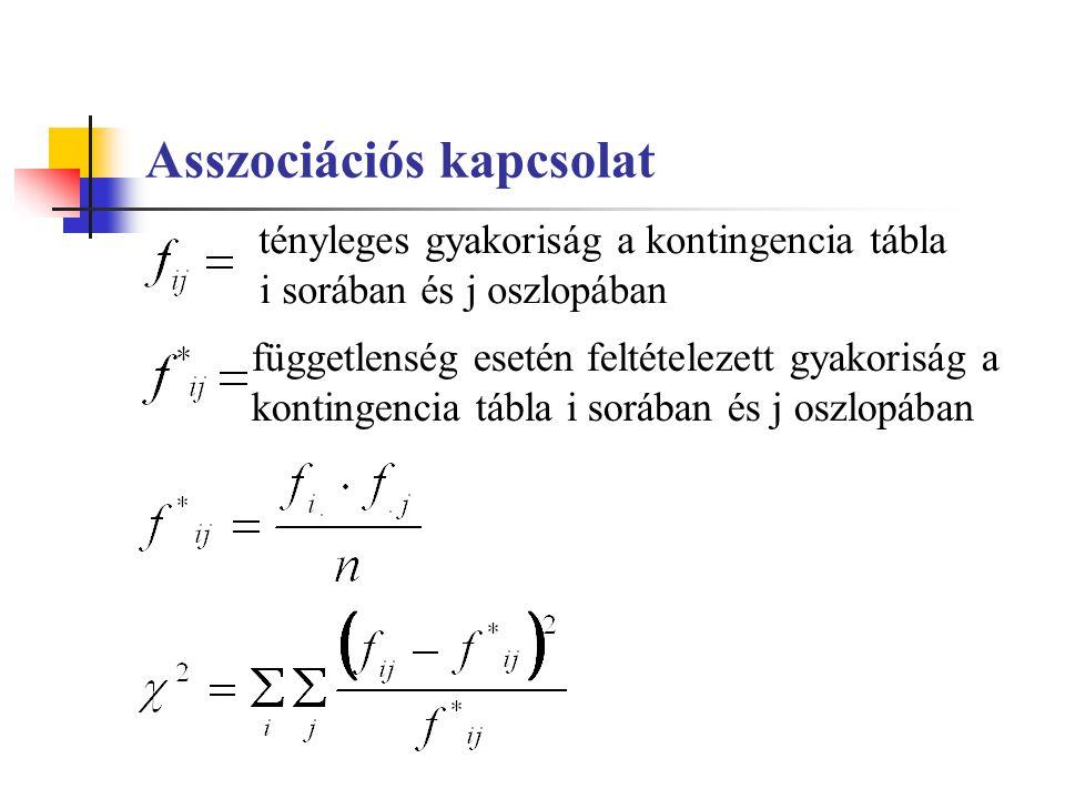 Asszociációs kapcsolat tényleges gyakoriság a kontingencia tábla i sorában és j oszlopában függetlenség esetén feltételezett gyakoriság a kontingencia