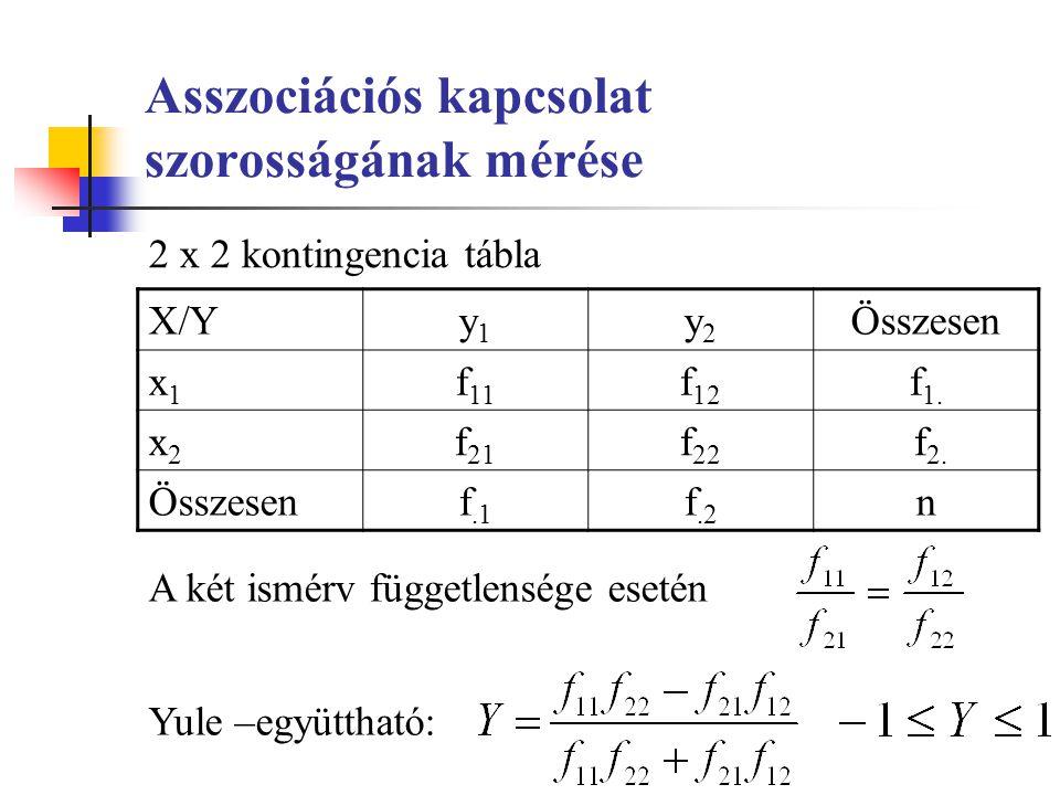Asszociációs kapcsolat szorosságának mérése 2 x 2 kontingencia tábla A két ismérv függetlensége esetén Yule –együttható: X/Yy1y1 y2y2 Összesen x1x1 f