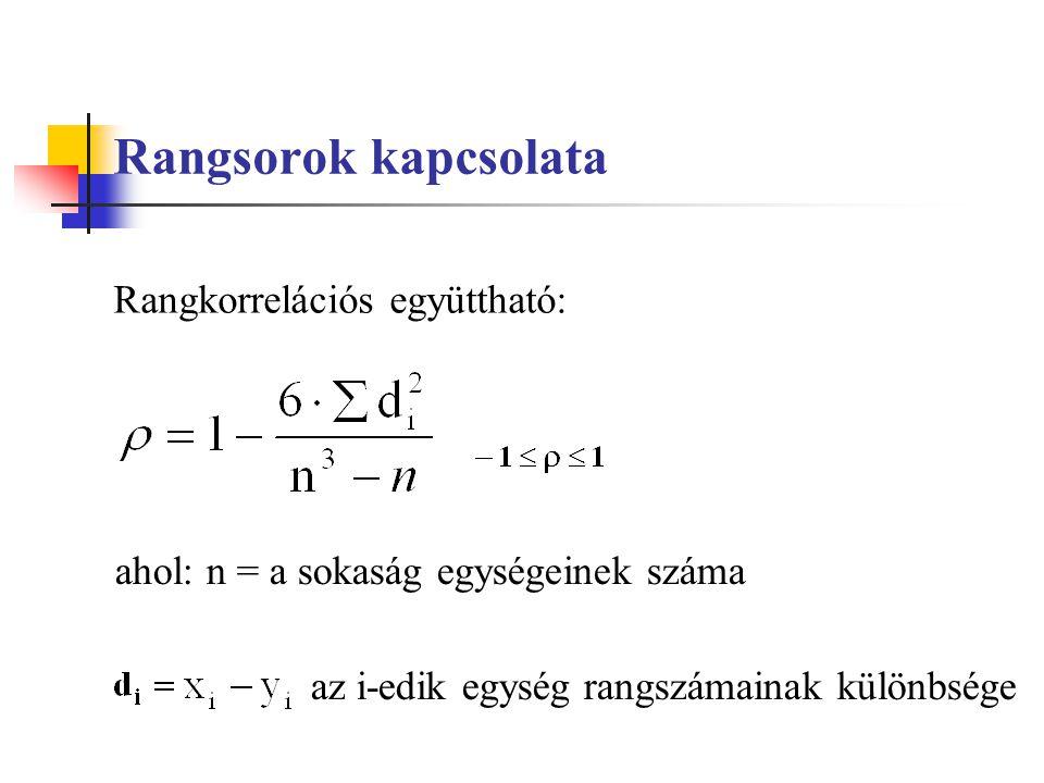 Rangsorok kapcsolata ahol: n = a sokaság egységeinek száma az i-edik egység rangszámainak különbsége Rangkorrelációs együttható:
