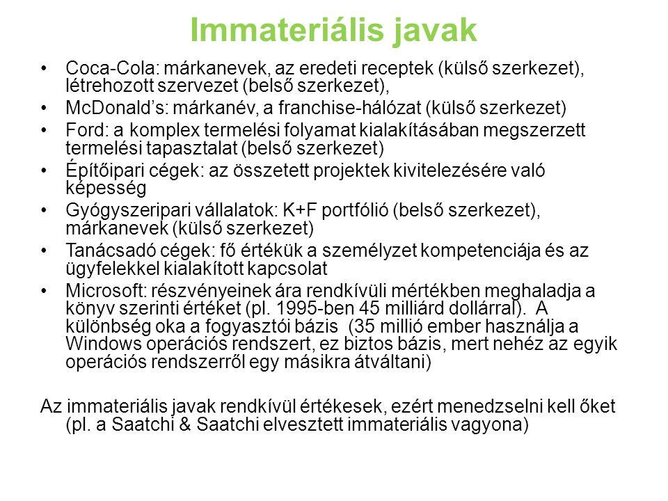 Immateriális javak Coca-Cola: márkanevek, az eredeti receptek (külső szerkezet), létrehozott szervezet (belső szerkezet), McDonald's: márkanév, a franchise-hálózat (külső szerkezet) Ford: a komplex termelési folyamat kialakításában megszerzett termelési tapasztalat (belső szerkezet) Építőipari cégek: az összetett projektek kivitelezésére való képesség Gyógyszeripari vállalatok: K+F portfólió (belső szerkezet), márkanevek (külső szerkezet) Tanácsadó cégek: fő értékük a személyzet kompetenciája és az ügyfelekkel kialakított kapcsolat Microsoft: részvényeinek ára rendkívüli mértékben meghaladja a könyv szerinti értéket (pl.