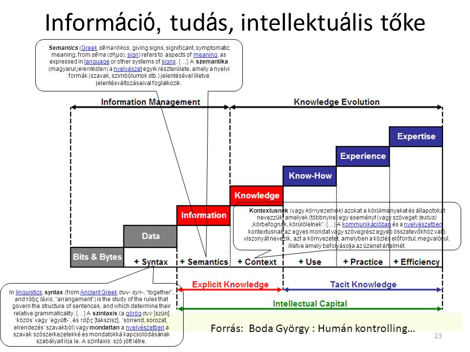 Inform á ci ó, tud á s, intellektu á lis tőke 23 Semantics (Greek sēmantikos, giving signs, significant, symptomatic meaning, from sēma (σ ῆ μα), sign) refers to aspects of meaning, as expressed in language or other systems of signs.