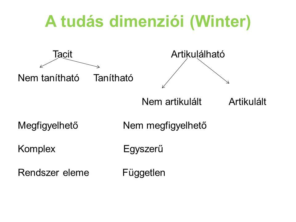A tudás dimenziói (Winter) Tacit Artikulálható Nem tanítható Tanítható Nem artikulált Artikulált Megfigyelhető Nem megfigyelhető Komplex Egyszerű Rendszer eleme Független
