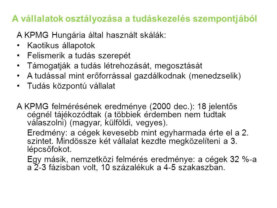 A vállalatok osztályozása a tudáskezelés szempontjából A KPMG Hungária által használt skálák: Kaotikus állapotok Felismerik a tudás szerepét Támogatják a tudás létrehozását, megosztását A tudással mint erőforrással gazdálkodnak (menedzselik) Tudás központú vállalat A KPMG felmérésének eredménye (2000 dec.): 18 jelentős cégnél tájékozódtak (a többiek érdemben nem tudtak válaszolni) (magyar, külföldi, vegyes).