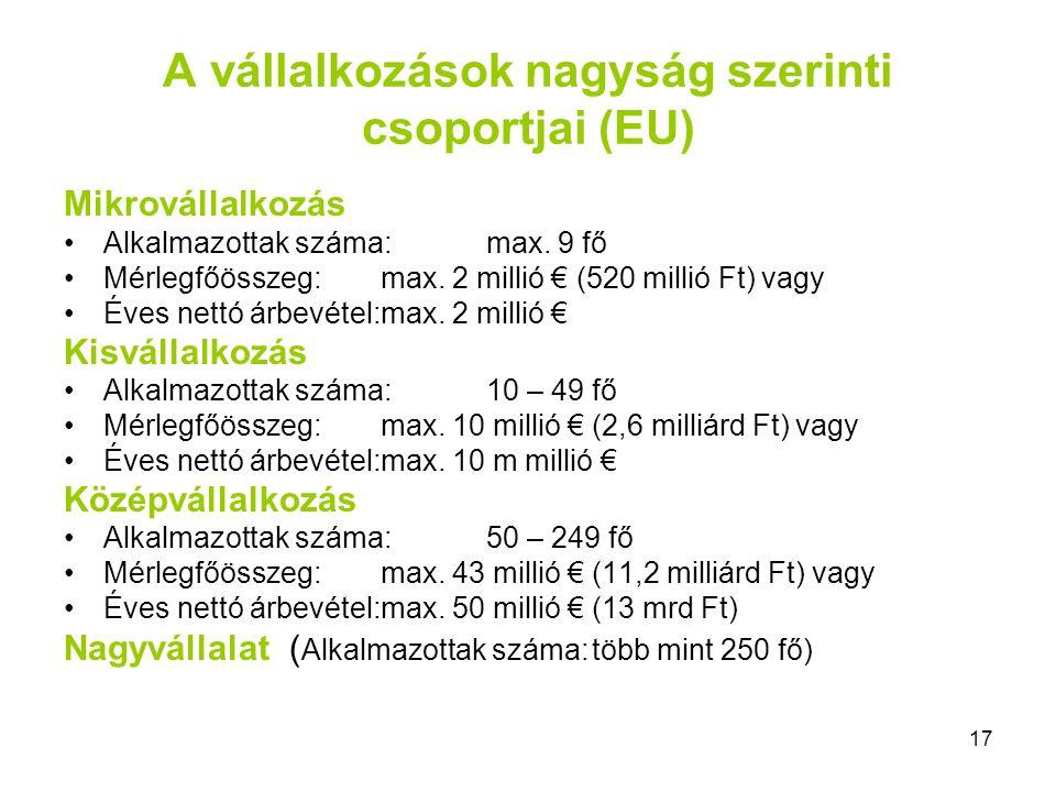 17 A vállalkozások nagyság szerinti csoportjai (EU) Mikrovállalkozás Alkalmazottak száma:max. 9 fő Mérlegfőösszeg:max. 2 millió € (520 millió Ft) vagy