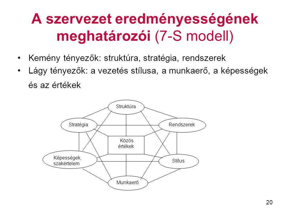 20 A szervezet eredményességének meghatározói (7-S modell) Kemény tényezők: struktúra, stratégia, rendszerek Lágy tényezők: a vezetés stílusa, a munka