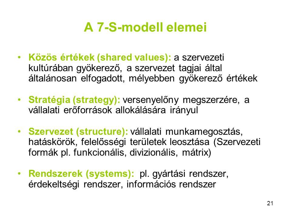 21 A 7-S-modell elemei Közös értékek (shared values): a szervezeti kultúrában gyökerező, a szervezet tagjai által általánosan elfogadott, mélyebben gy