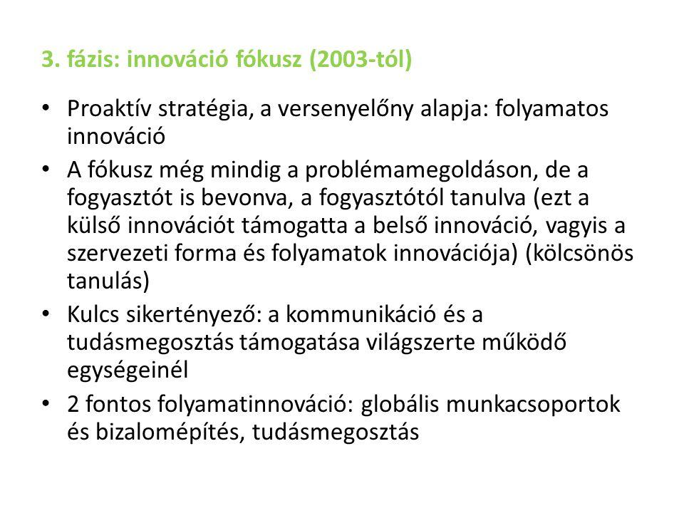 3. fázis: innováció fókusz (2003-tól) Proaktív stratégia, a versenyelőny alapja: folyamatos innováció A fókusz még mindig a problémamegoldáson, de a f