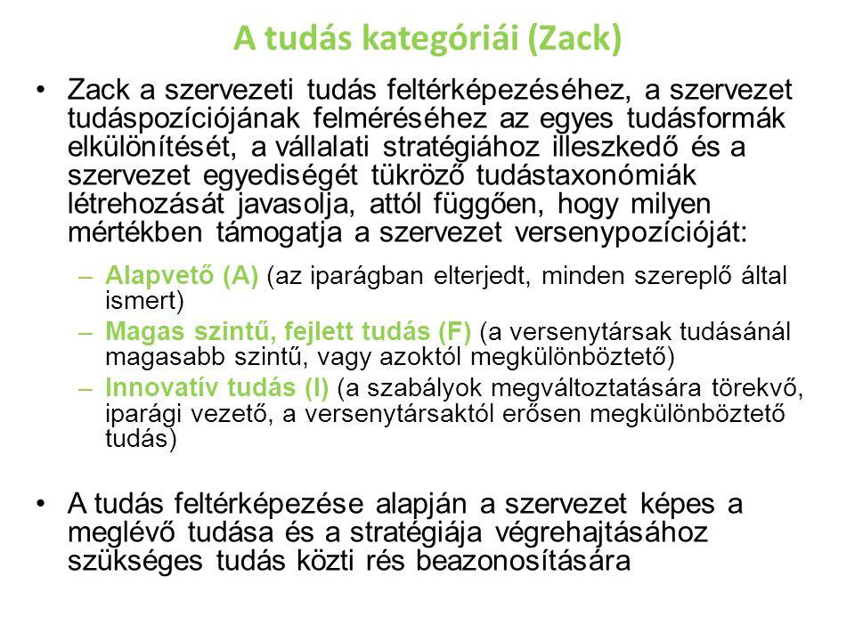 A tudás kategóriái (Zack) Zack a szervezeti tudás feltérképezéséhez, a szervezet tudáspozíciójának felméréséhez az egyes tudásformák elkülönítését, a