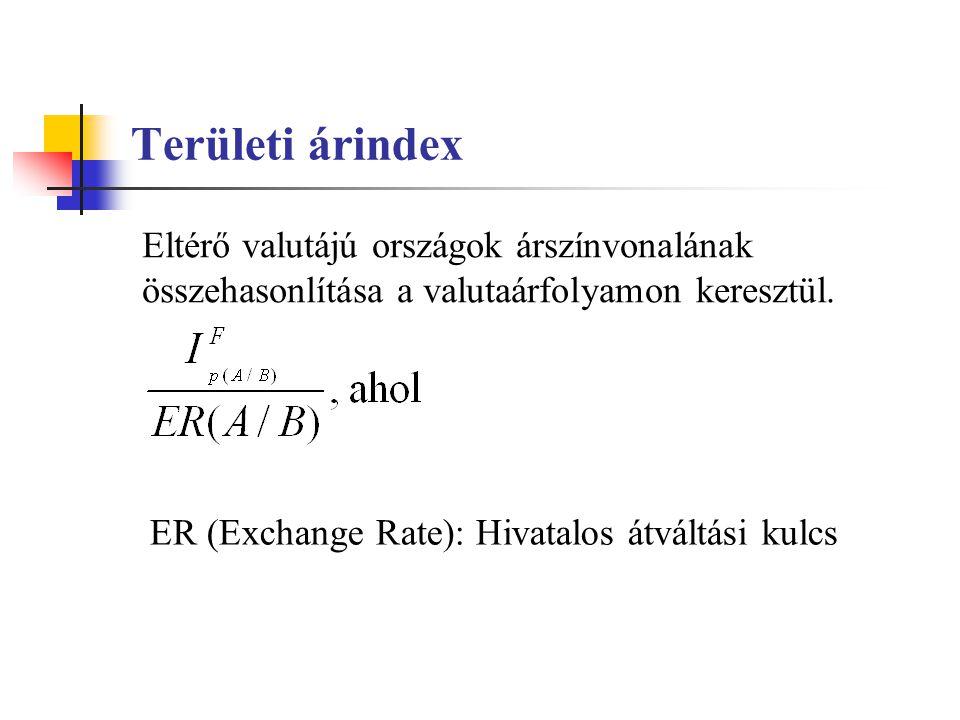 Területi árindex Eltérő valutájú országok árszínvonalának összehasonlítása a valutaárfolyamon keresztül. ER (Exchange Rate): Hivatalos átváltási kulcs