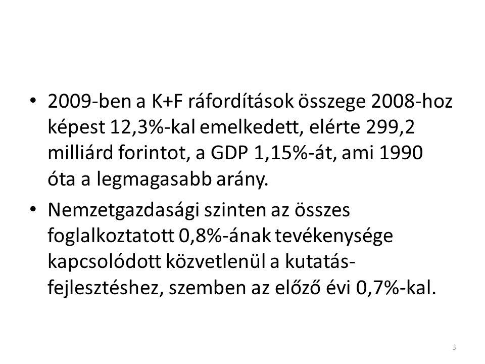 2009-ben a K+F ráfordítások összege 2008-hoz képest 12,3%-kal emelkedett, elérte 299,2 milliárd forintot, a GDP 1,15%-át, ami 1990 óta a legmagasabb arány.
