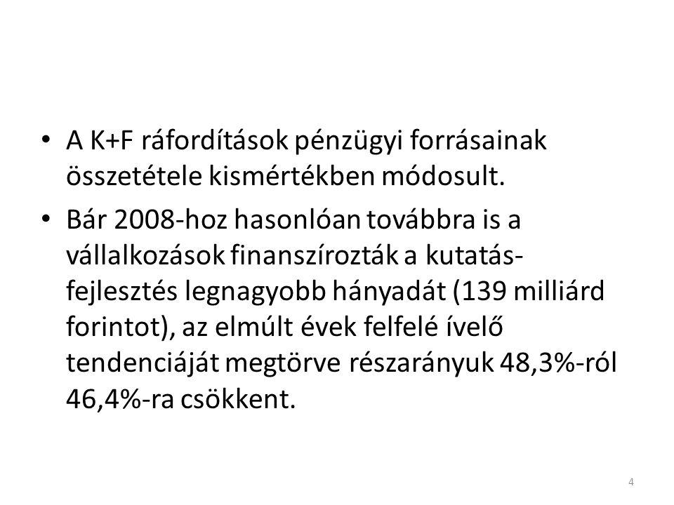 A K+F ráfordítások pénzügyi forrásainak összetétele kismértékben módosult.