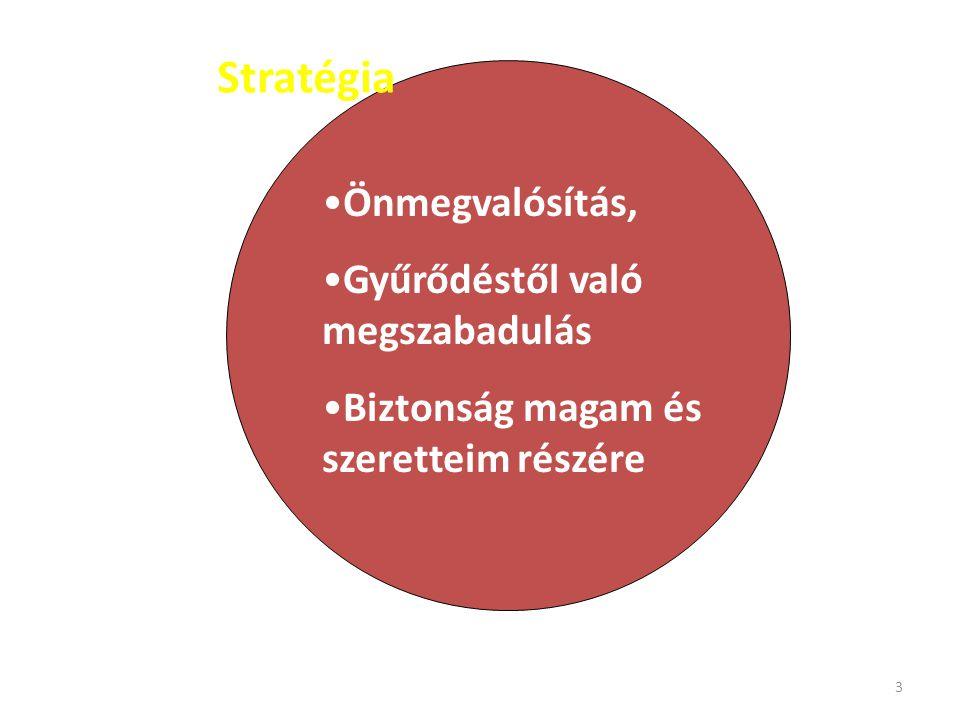 3 Stratégia Önmegvalósítás, Gyűrődéstől való megszabadulás Biztonság magam és szeretteim részére