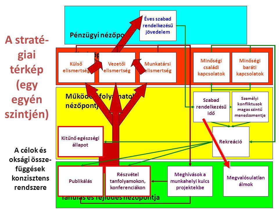 4 Tanulás és fejlődés nézőpontja Működési folyamatok nézőpontja Vevői nézőpont Pénzügyi nézőpont Éves szabad rendelkezésű jövedelem A straté- giai térkép (egy egyén szintjén) A célok és oksági össze- függések konzisztens rendszere Meghívások a munkahelyi kulcs projektekbe Megvalósulatlan álmok Minőségi baráti kapcsolatok Minőségi családi kapcsolatok Munkatársi elismertség Külső elismertség Személyi konfliktusok magas szintű menedzsmentje Rekreáció Szabad rendelkezésű idő Kitűnő egészségi állapot Publikálás Részvétel tanfolyamokon, konferenciákon Vezetői elismertség