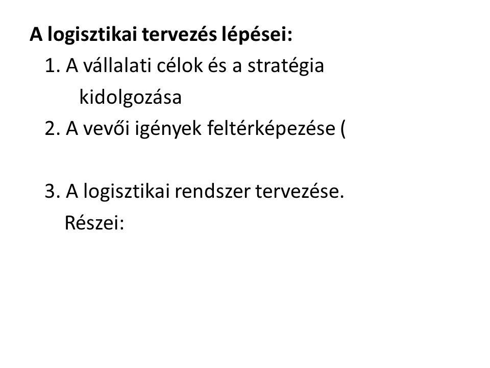 4. Az integrált logisztikai rendszer megtervezése 5. A teljesítmény mérési módjának meghatározása (