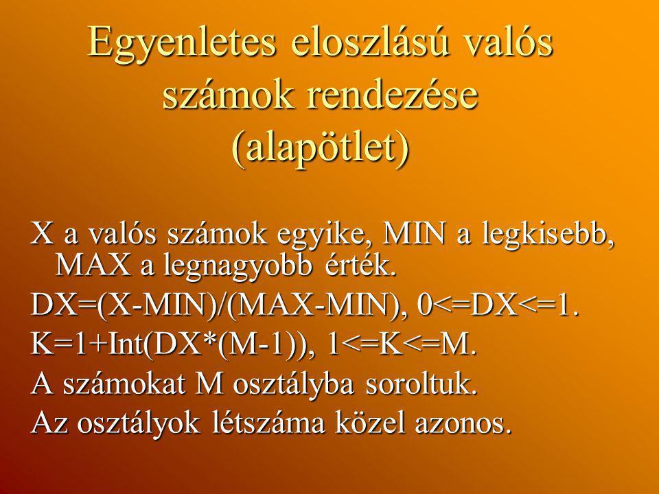 Egyenletes eloszlású valós számok rendezése (alapötlet) X a valós számok egyike, MIN a legkisebb, MAX a legnagyobb érték. DX=(X-MIN)/(MAX-MIN), 0<=DX<