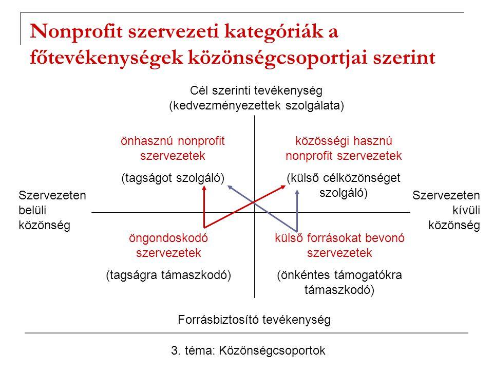 Nonprofit szervezeti kategóriák a főtevékenységek közönségcsoportjai szerint Cél szerinti tevékenység (kedvezményezettek szolgálata) Forrásbiztosító t