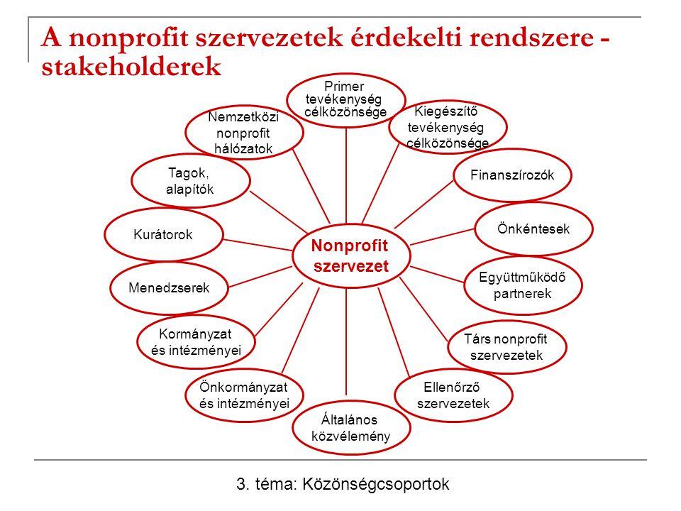 A nonprofit szervezetek érdekelti rendszere - stakeholderek 3. téma: Közönségcsoportok Nemzetközi nonprofit hálózatok Primer tevékenység célközönsége