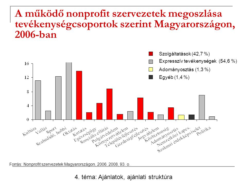 A működő nonprofit szervezetek megoszlása tevékenységcsoportok szerint Magyarországon, 2006-ban 4. téma: Ajánlatok, ajánlati struktúra Forrás: Nonprof