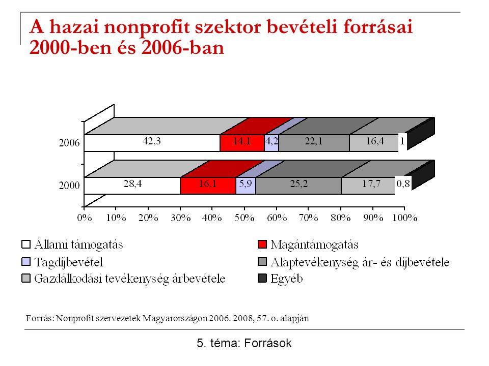 A hazai nonprofit szektor bevételi forrásai 2000-ben és 2006-ban Forrás: Nonprofit szervezetek Magyarországon 2006. 2008, 57. o. alapján 5. téma: Forr