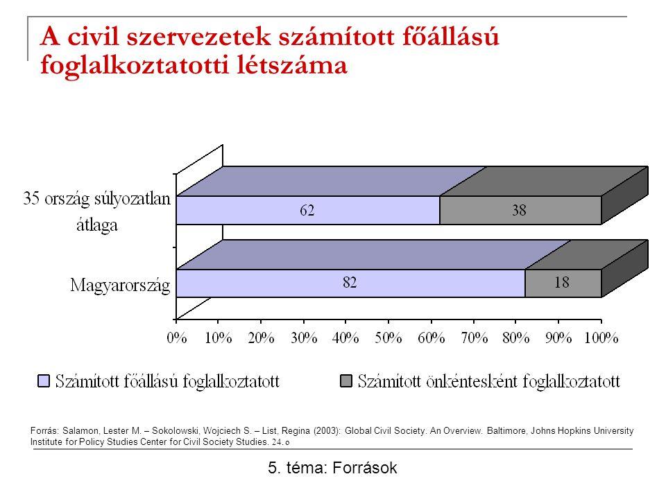 A civil szervezetek számított főállású foglalkoztatotti létszáma Forrás: Salamon, Lester M. – Sokolowski, Wojciech S. – List, Regina (2003): Global Ci