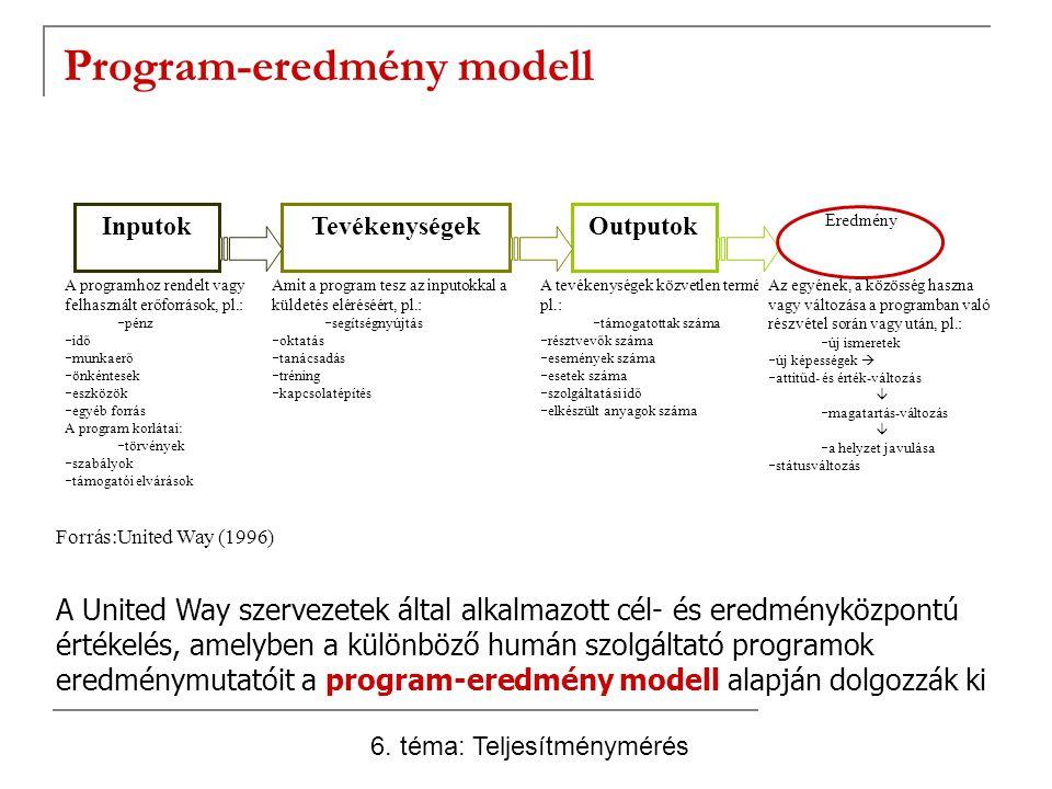 Program-eredmény modell InputokTevékenységekOutputok Eredmény Amit a program tesz az inputokkal a küldetés eléréséért, pl.:  segítségnyújtás  oktatás  tanácsadás  tréning  kapcsolatépítés A tevékenységek közvetlen termékei, pl.:  támogatottak száma  résztvevők száma  események száma  esetek száma  szolgáltatási idő  elkészült anyagok száma Az egyének, a közösség haszna vagy változása a programban való részvétel során vagy után, pl.:  új ismeretek  új képességek   attitűd- és érték-változás   magatartás-változás   a helyzet javulása  státusváltozás A programhoz rendelt vagy felhasznált erőforrások, pl.:  pénz  idő  munkaerő  önkéntesek  eszközök  egyéb forrás A program korlátai:  törvények  szabályok  támogatói elvárások Forrás:United Way (1996) A United Way szervezetek által alkalmazott cél- és eredményközpontú értékelés, amelyben a különböző humán szolgáltató programok eredménymutatóit a program-eredmény modell alapján dolgozzák ki 6.