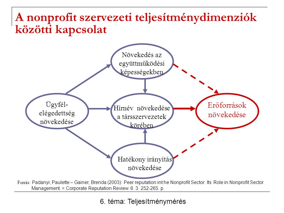 A nonprofit szervezeti teljesítménydimenziók közötti kapcsolat Ügyfél- elégedettség növekedése Hírnév növekedése a társszervezetek körében Hatékony irányítás növekedése Növekedés az együttműködési képességekben Erőforrások növekedése Forrás: Padanyi, Paulette – Gainer, Brenda (2003): Peer reputation int he Nonprofit Sector: Its Role in Nonprofit Sector Management.