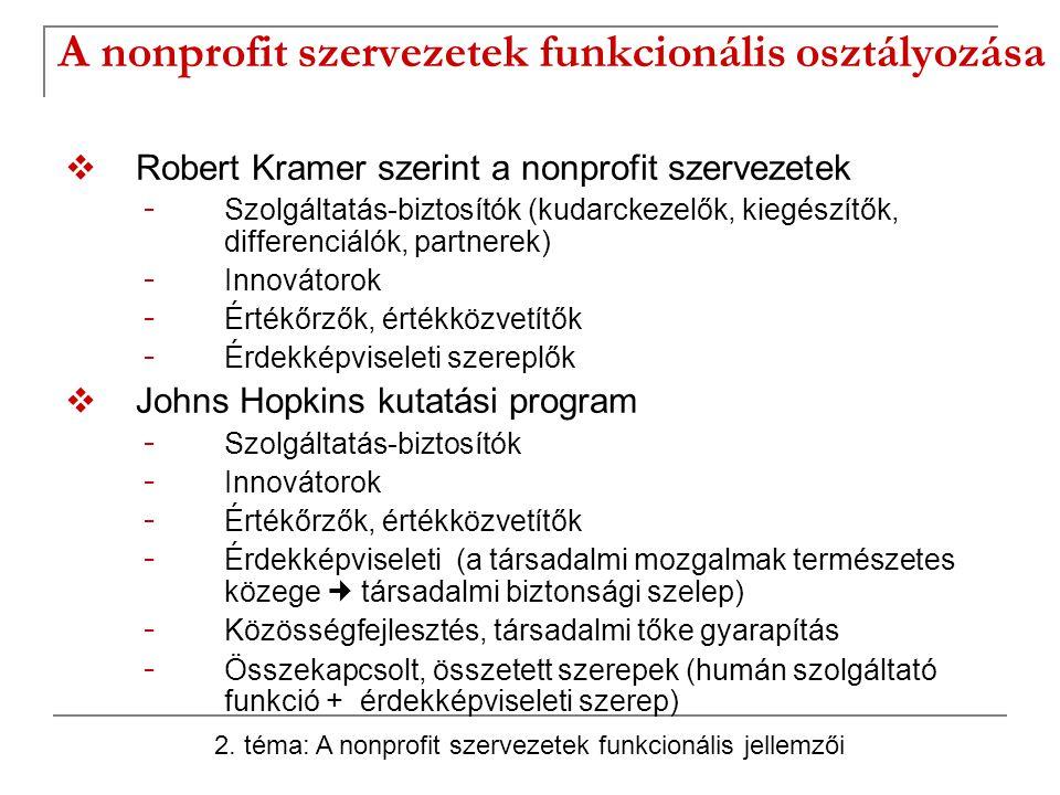 A nonprofit szervezetek funkcionális osztályozása  Robert Kramer szerint a nonprofit szervezetek - Szolgáltatás-biztosítók (kudarckezelők, kiegészítők, differenciálók, partnerek) - Innovátorok - Értékőrzők, értékközvetítők - Érdekképviseleti szereplők  Johns Hopkins kutatási program - Szolgáltatás-biztosítók - Innovátorok - Értékőrzők, értékközvetítők - Érdekképviseleti (a társadalmi mozgalmak természetes közege társadalmi biztonsági szelep) - Közösségfejlesztés, társadalmi tőke gyarapítás - Összekapcsolt, összetett szerepek (humán szolgáltató funkció + érdekképviseleti szerep) 2.