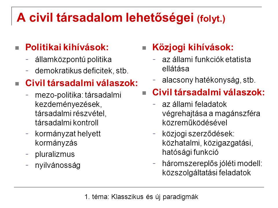 A civil társadalom lehetőségei (folyt.) Közjogi kihívások: - az állami funkciók etatista ellátása - alacsony hatékonyság, stb.