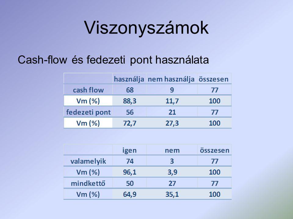 Viszonyszámok Cash-flow és fedezeti pont használata