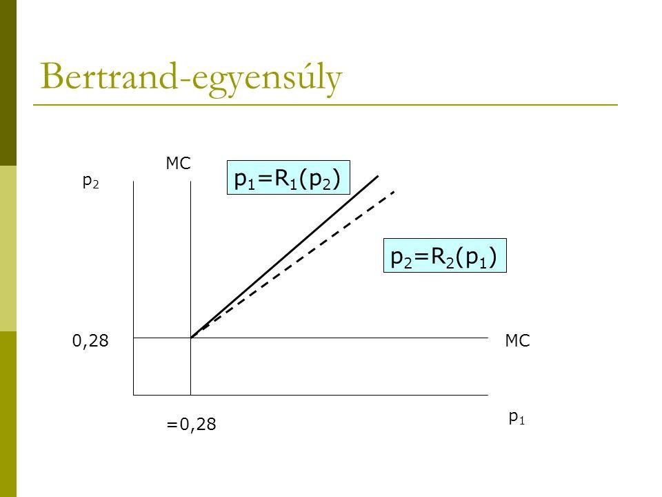 Bertrand-egyensúly MC p 1 =R 1 (p 2 ) p 2 =R 2 (p 1 ) =0,28 0,28 p1p1 p2p2