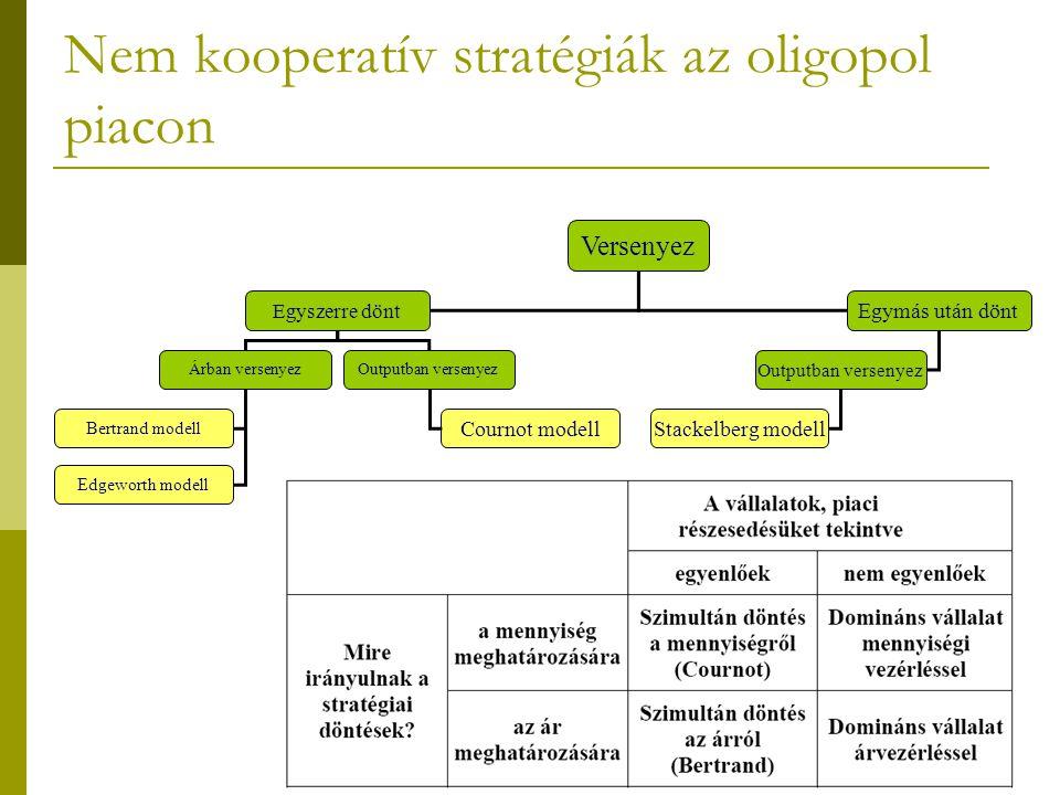 Nem kooperatív stratégiák az oligopol piacon Versenyez Egyszerre dönt Egymás után dönt Árban versenyezOutputban versenyez Bertrand modell Stackelberg modell Edgeworth modell Cournot modell
