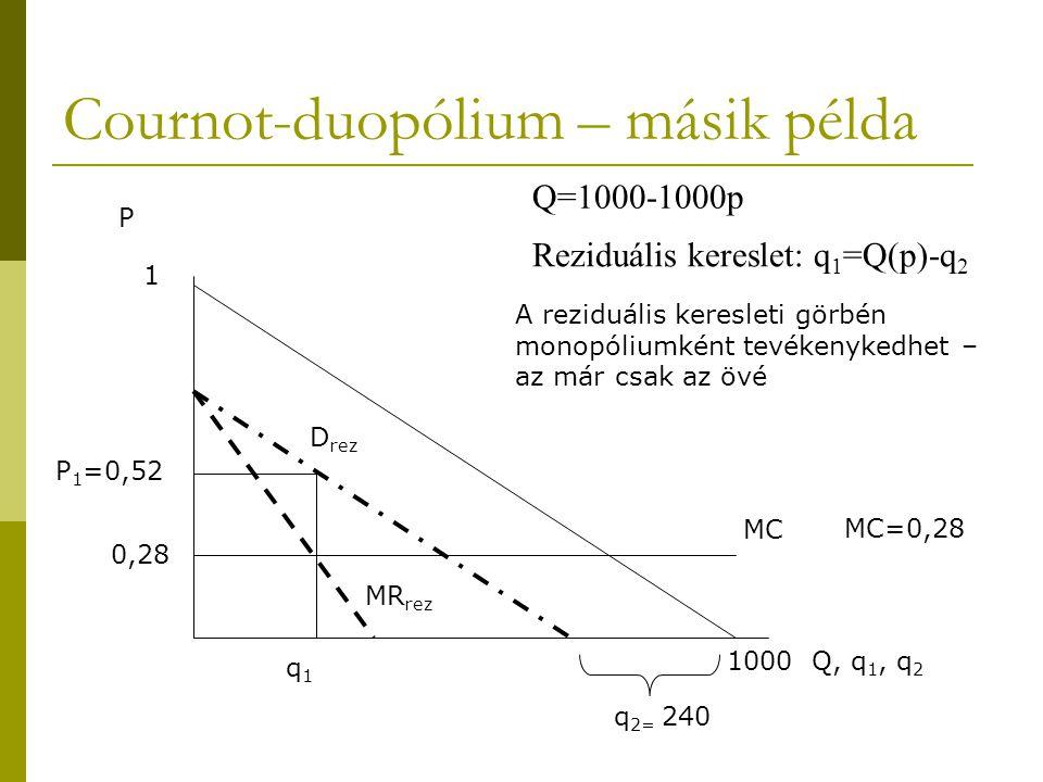 MC Reziduális kereslet: q 1 =Q(p)-q 2 0,28 1000 Q, q 1, q 2 1 P MR rez D rez MC=0,28 q1q1 Q=1000-1000p Cournot-duopólium – másik példa q 2= 240 P 1 =0,52 A reziduális keresleti görbén monopóliumként tevékenykedhet – az már csak az övé